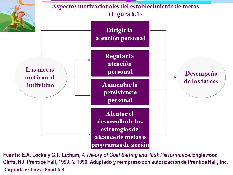 Capítulo 6: PowerPoint 6.4 CUANDO LAS METAS SON EL DESEMPEÑO TIENDE A SER Específicas y claras Ambiguas Difíciles y desafiantes Fáciles y aburridas Establecidas en participación Más alto Más bajo Más alto Más bajo Más alto Efecto de las metas en el desempeño (Tabla 6.1)