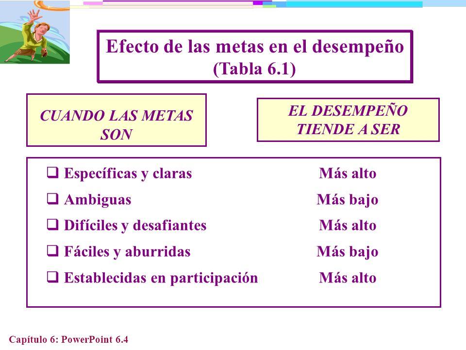 Capítulo 6: PowerPoint 6.25 Culturas y sistemas de recompensa (Tabla 6.5) DISTANCIA AL PODER INDIVIDUALISMO- COLECTIVISMO Compensación basada en el desempeño individual Los símbolos de estatus son importantes Opciones de acciones por APO Compensación basada en el desempeño del equipo Participación de utilidades Poco énfasis en las recompensas extrínsecas CULTURA SISTEMA DE RECOMPENSA
