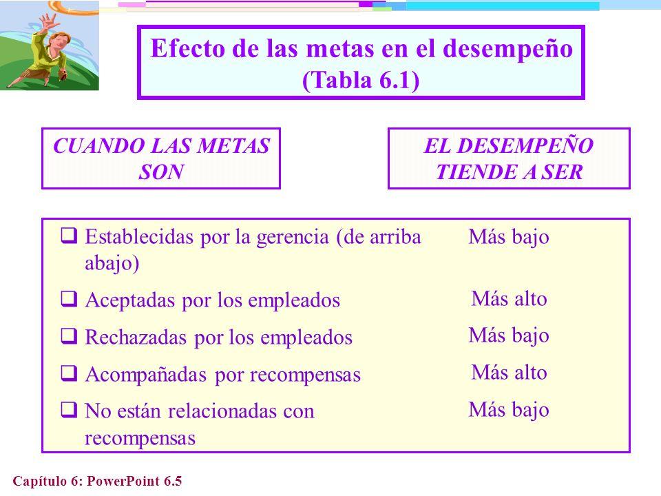 Capítulo: PowerPoint 6.16 Consecuencias Evitar el trabajo Absentismo, llegadas tarde Defensas psicológicas Protesta constructiva Reto Agresión Consecuencias potenciales de la no-satisfacción