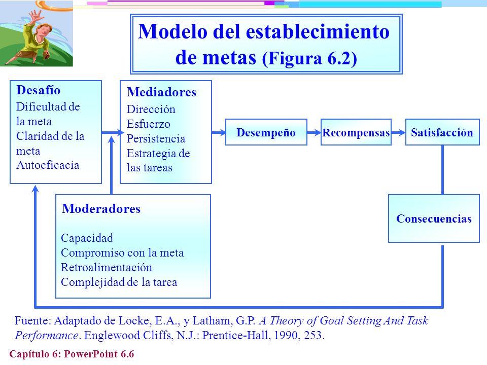 Capítulo 6: PowerPoint 6.7 Moderadores en el modelo de establecimiento de metas Moderadores Capacidad Se limita a la capacidad de responder al desafío Compromiso con la meta Determinación para alcanzar la meta Retroalimentación Brinda información de los resultados y el desempeño Complejidad de la tarea Tareas simples versus tareas complejas