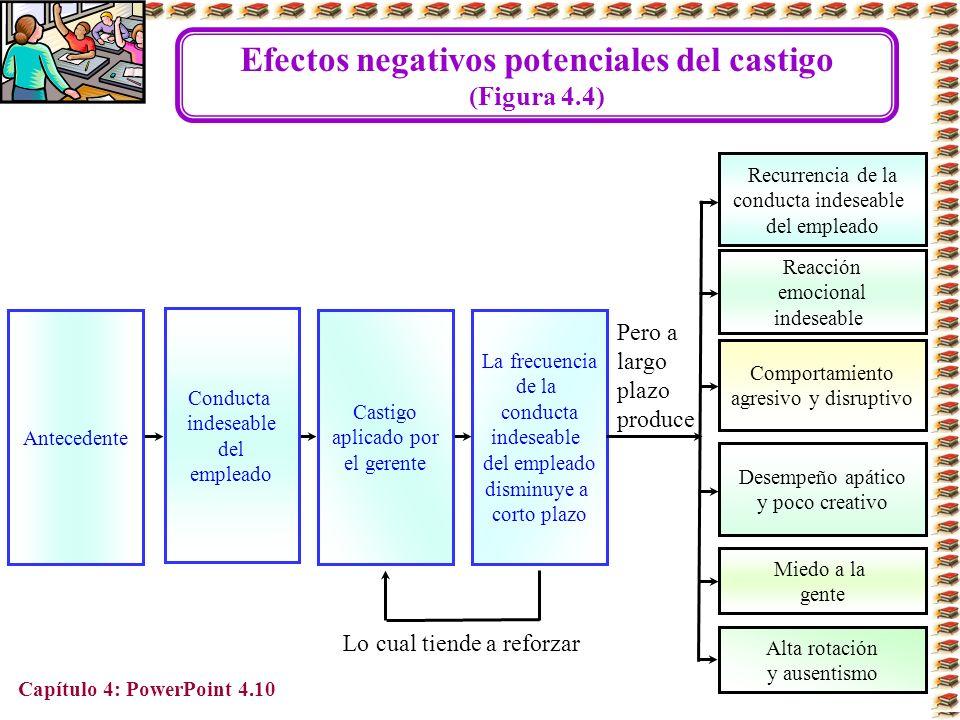 Capítulo 4: PowerPoint 4.10 La frecuencia de la conducta indeseable del empleado disminuye a corto plazo Efectos negativos potenciales del castigo (Fi