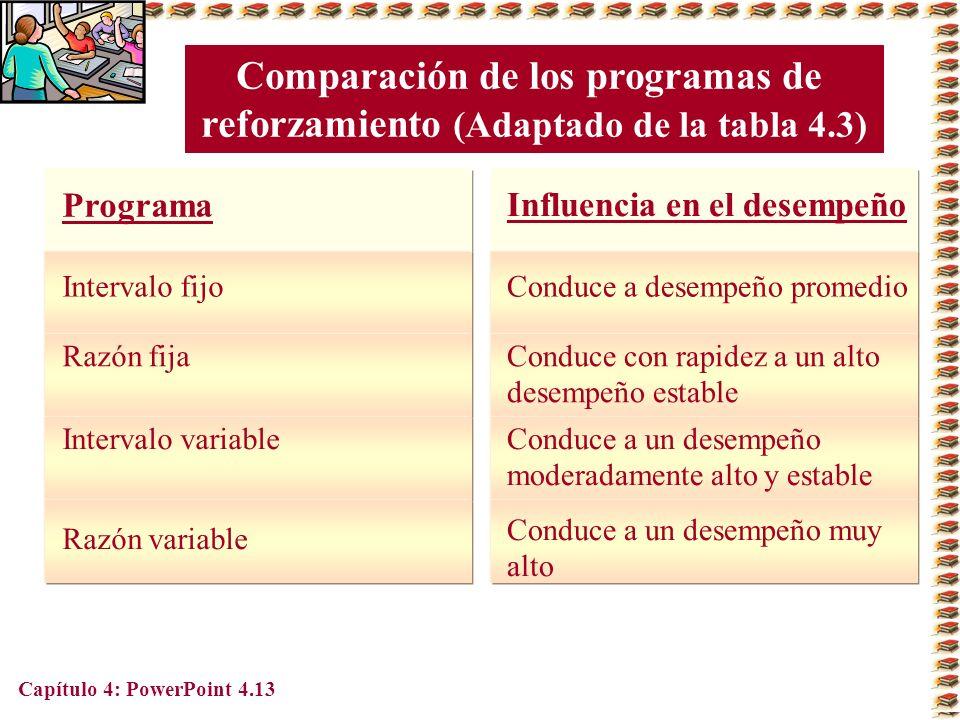 Capítulo 4: PowerPoint 4.13 Comparación de los programas de reforzamiento (Adaptado de la tabla 4.3) Programa Intervalo fijo Razón fija Intervalo vari