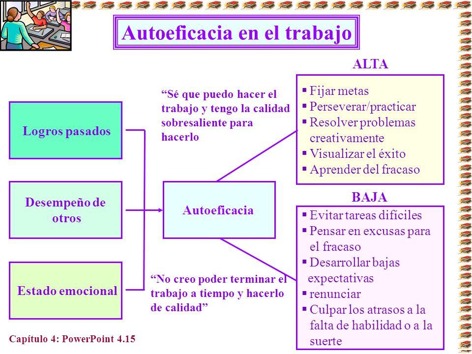 Capítulo 4: PowerPoint 4.15 Autoeficacia en el trabajo Logros pasados Desempeño de otros Estado emocional Fijar metas Perseverar/practicar Resolver pr
