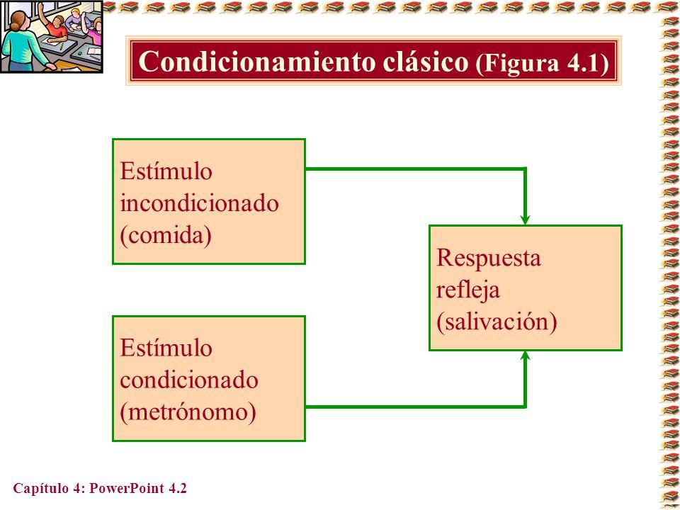 Capítulo 4: PowerPoint 4.13 Comparación de los programas de reforzamiento (Adaptado de la tabla 4.3) Programa Intervalo fijo Razón fija Intervalo variable Razón variable Influencia en el desempeño Conduce a desempeño promedio Conduce con rapidez a un alto desempeño estable Conduce a un desempeño moderadamente alto y estable Conduce a un desempeño muy alto