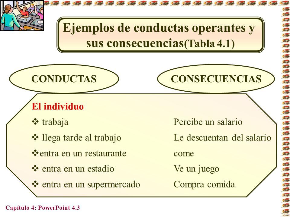 Capítulo 4: PowerPoint 4.3 Ejemplos de conductas operantes y sus consecuencias (Tabla 4.1) CONDUCTASCONSECUENCIAS El individuo trabaja llega tarde al