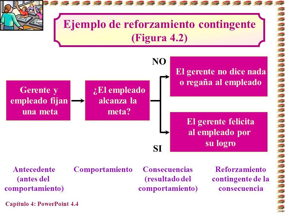 Capítulo 4: PowerPoint 4.5 Tipos de contingencias del reforzamiento (Figura 4.3) Refuerzo positivoExtinción CastigoRefuerzo negativo Hecho placentero Hecho desagradable El hecho se sumaEl hecho se retira