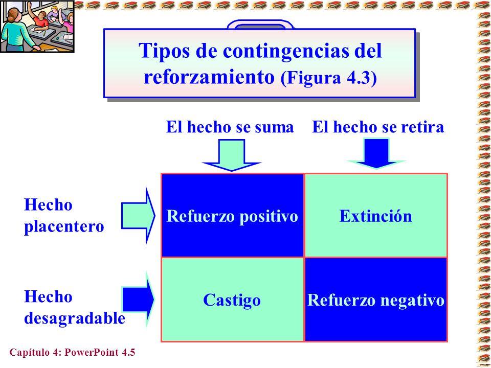 Capítulo 4: PowerPoint 4.5 Tipos de contingencias del reforzamiento (Figura 4.3) Refuerzo positivoExtinción CastigoRefuerzo negativo Hecho placentero