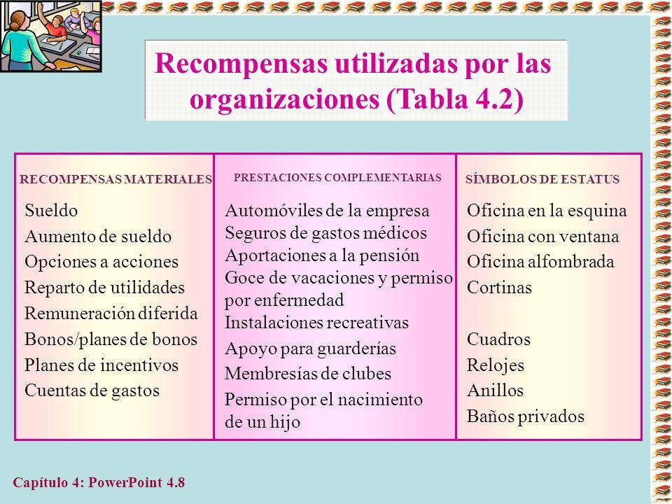 Capítulo 4: PowerPoint 4.9 Recompensas utilizadas en las Organizaciones (Tabla 4.2) RECOMPENSAS SOCIALES/ INTERPERSONALES Elogios Retroalimentación para el desarrollo Sonrisas, palmadas en la espalda y otras señales no verbales Solicitudes de sugerencias Invitaciones a tomar café o a comer Placas para colgar en los muros RECOMPENSAS DERIVADAS DE LA TAREA Sentido del logro Puestos con más responsabilidades Autonomía en el puesto; autodirección Desempeño de tareas importantes RECOMPENSAS AUTOADMINISTRADAS Autocrongatulaciones Autorreconocimiento Autoelogio Autodesarrollo a través de mayor conocimiento Sentimiento de mayor valía personal