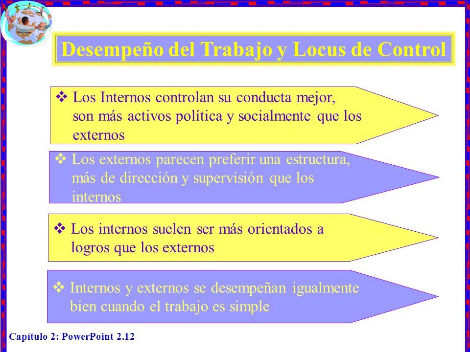 Capítulo 2: PowerPoint 2.12 Desempeño del Trabajo y Locus de Control Los Internos controlan su conducta mejor, son más activos política y socialmente