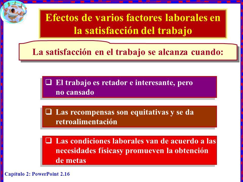 Capítulo 2: PowerPoint 2.16 Efectos de varios factores laborales en la satisfacción del trabajo La satisfacción en el trabajo se alcanza cuando: El tr