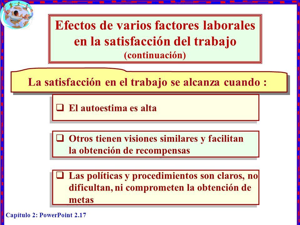 Capítulo 2: PowerPoint 2.17 Efectos de varios factores laborales en la satisfacción del trabajo (continuación) La satisfacción en el trabajo se alcanz