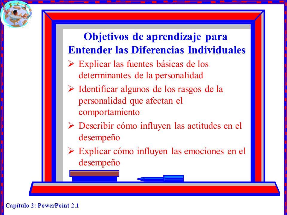 Capítulo 2: PowerPoint 2.2 Personalidad Fuentes de diferencias de la personalidad (Figura 2.1) Factores hereditarios Ambiente Cultura Familia Pertenencia a grupos Experiencias de vida