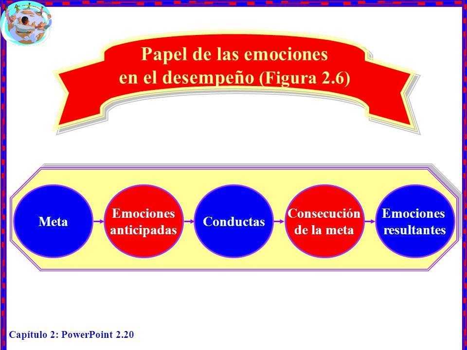 Capítulo 2: PowerPoint 2.20 Papel de las emociones en el desempeño (Figura 2.6) Emociones resultantes Meta Emociones anticipadas Conductas Consecución