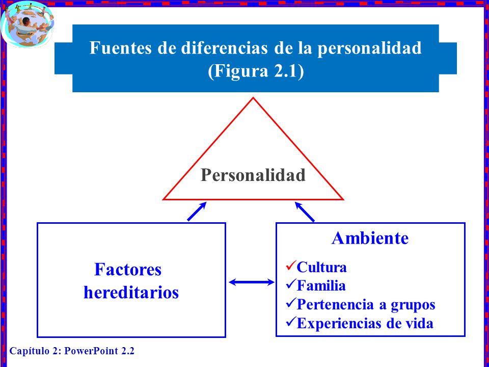 Capítulo 2: PowerPoint 2.2 Personalidad Fuentes de diferencias de la personalidad (Figura 2.1) Factores hereditarios Ambiente Cultura Familia Pertenen