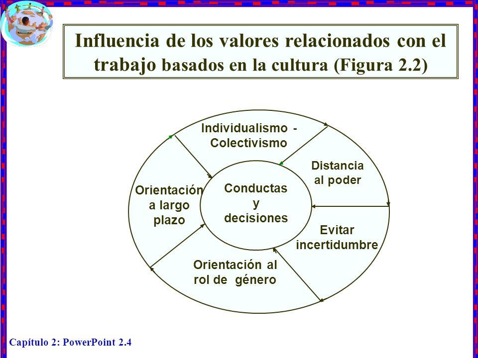 Capítulo 2: PowerPoint 2.4 Influencia de los valores relacionados con el trabajo basados en la cultura (Figura 2.2) Individualismo - Colectivismo Cond