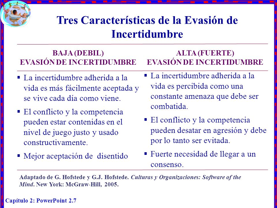 Capítulo 2: PowerPoint 2.7 Tres Características de la Evasión de Incertidumbre BAJA (DEBIL) EVASIÓN DE INCERTIDUMBRE ALTA (FUERTE) EVASIÓN DE INCERTID