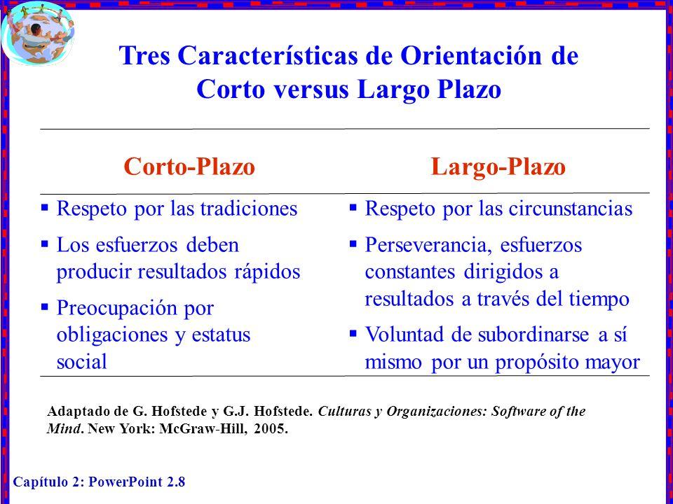 Capítulo 2: PowerPoint 2.8 Tres Características de Orientación de Corto versus Largo Plazo Corto-PlazoLargo-Plazo Respeto por las circunstancias Perse