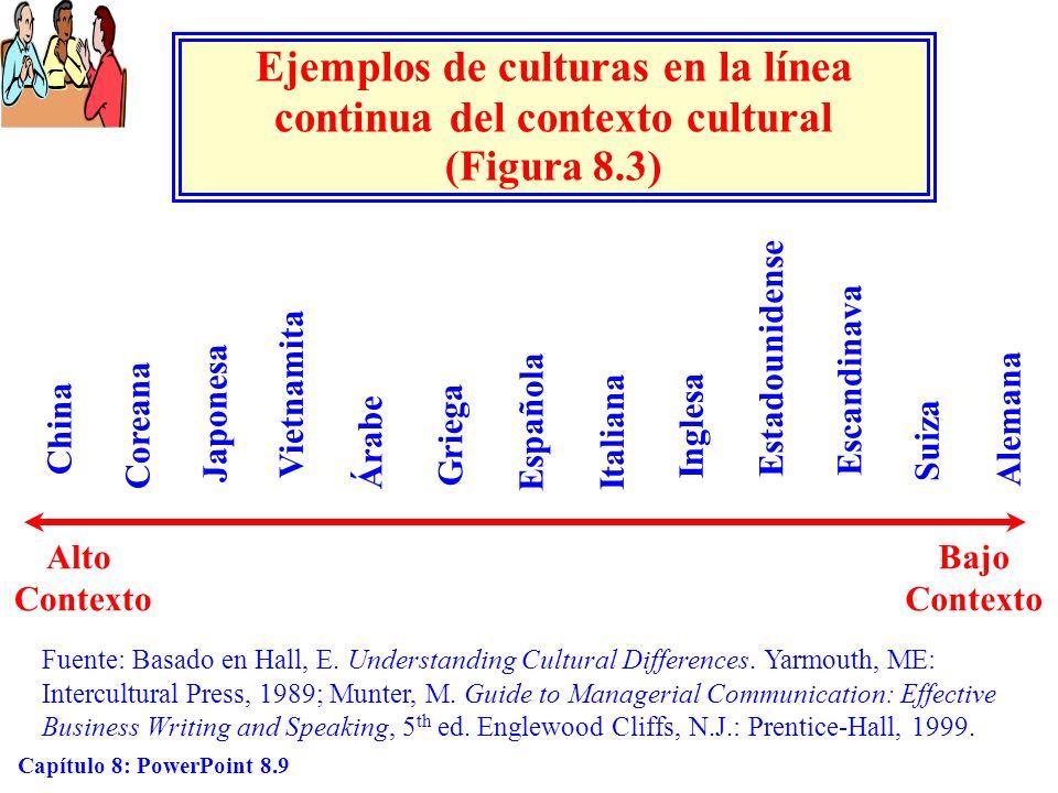 Capítulo 8: PowerPoint 8.9 Ejemplos de culturas en la línea continua del contexto cultural (Figura 8.3) Alto Contexto Bajo Contexto Fuente: Basado en