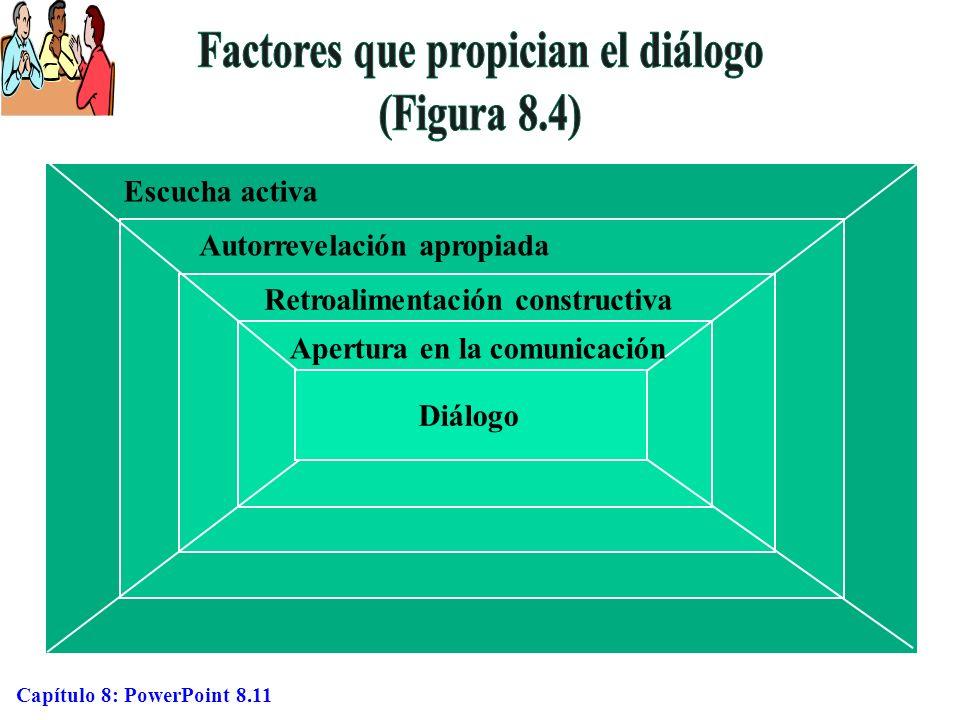 Capítulo 8: PowerPoint 8.11 Escucha activa Autorrevelación apropiada Retroalimentación constructiva Apertura en la comunicación Diálogo