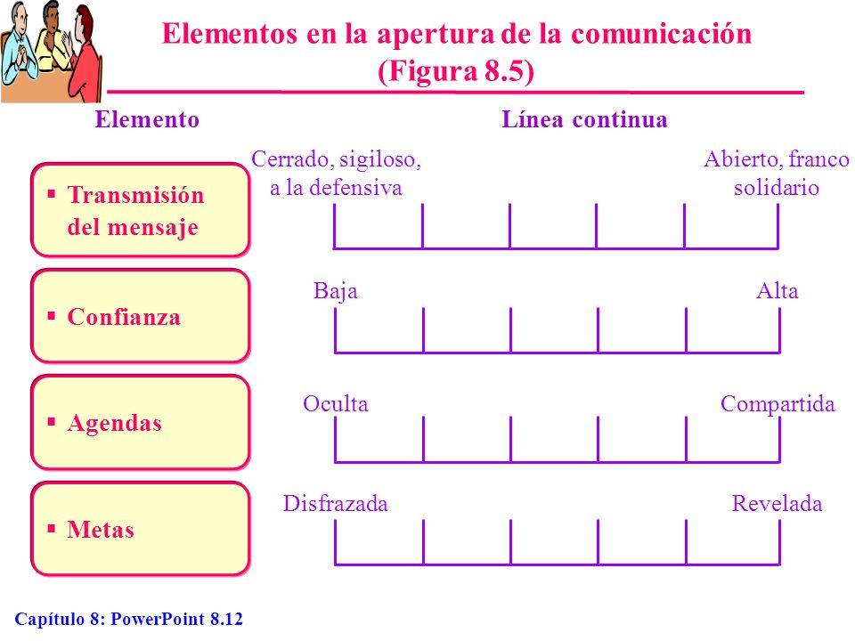 Capítulo 8: PowerPoint 8.12 Elementos en la apertura de la comunicación (Figura 8.5) Transmisión del mensaje Confianza Agendas Metas ElementoLínea con