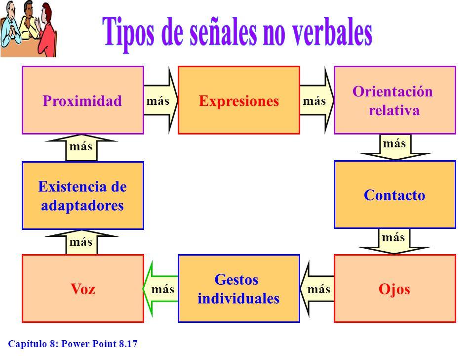 Capítulo 8: Power Point 8.17 más VozOjos más ProximidadExpresiones Orientación relativa Contacto Gestos individuales Existencia de adaptadores