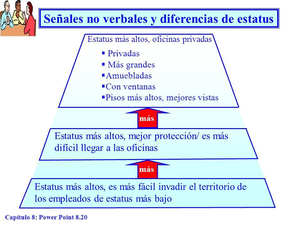 Capítulo 8: Power Point 8.20 Señales no verbales y diferencias de estatus Estatus más altos, oficinas privadas Privadas Más grandes Amuebladas Con ven