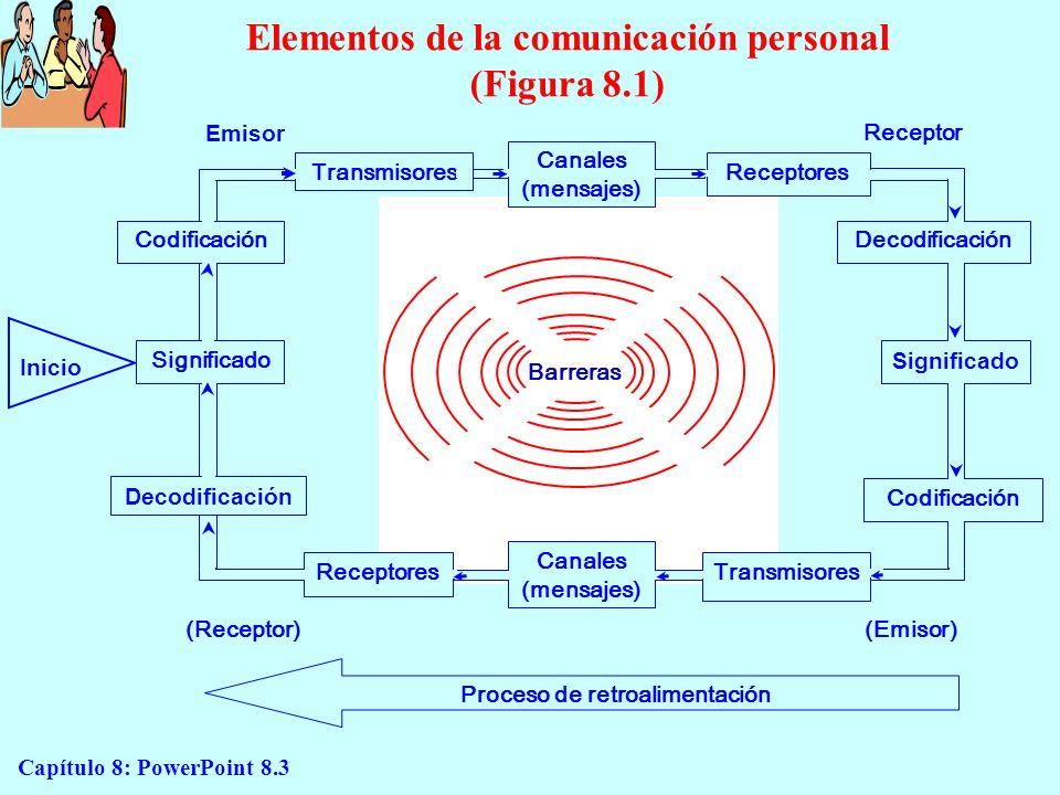 Capítulo 8: PowerPoint 8.3 Elementos de la comunicación personal (Figura 8.1) Emisor Receptor Inicio Codificación Significado Decodificación Significa
