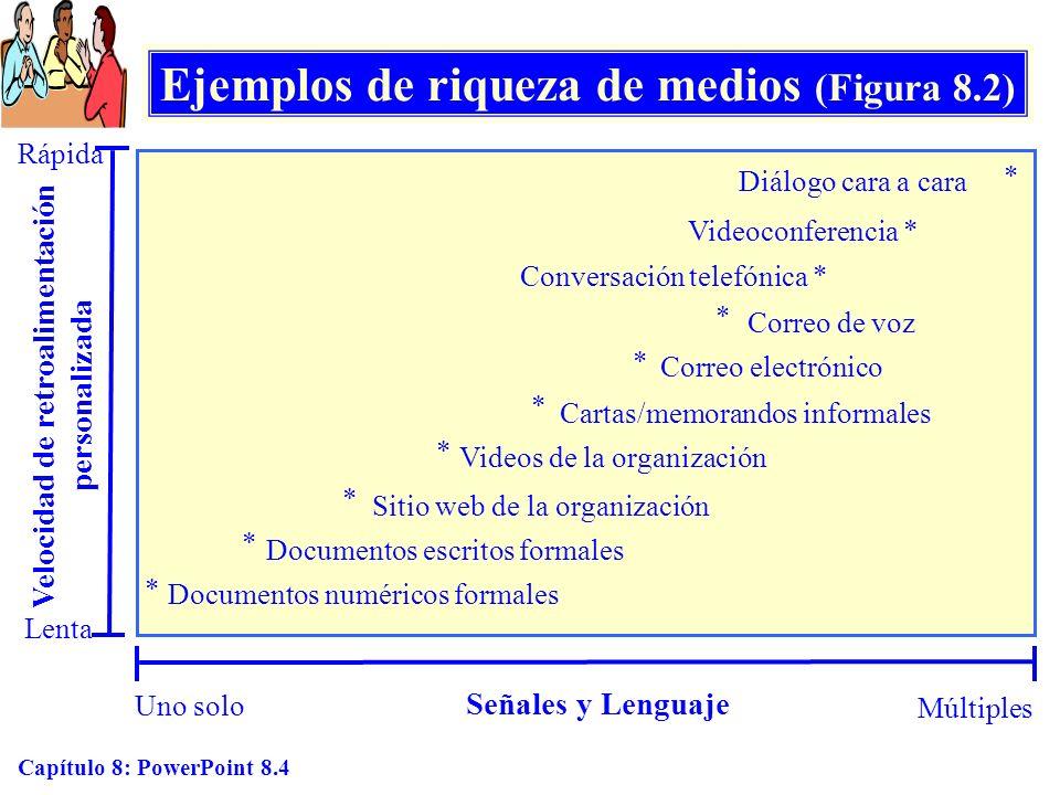 Capítulo 8: PowerPoint 8.4 Ejemplos de riqueza de medios (Figura 8.2) Uno solo Múltiples Señales y Lenguaje Lenta Rápida Velocidad de retroalimentació