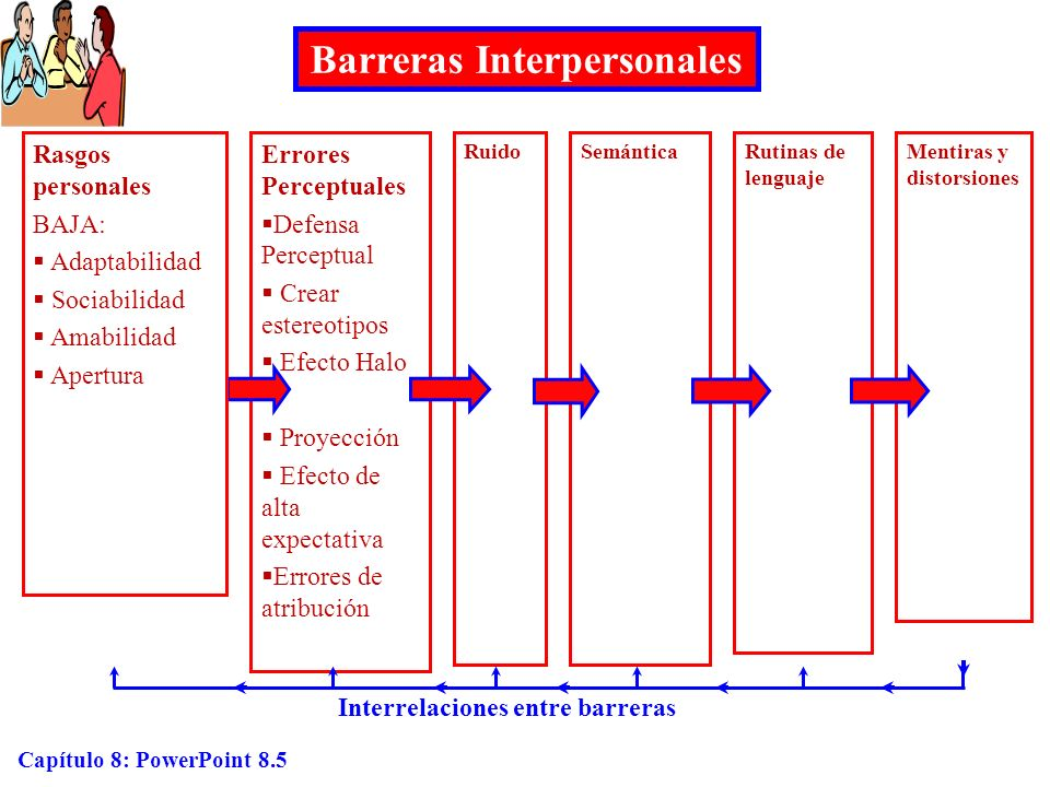 Capítulo 8: PowerPoint 8.6 Distorción a través de la impresión Manejo de Impresiones Promoción personal Congraciamiento Intimidación Imploración Ejemplificación