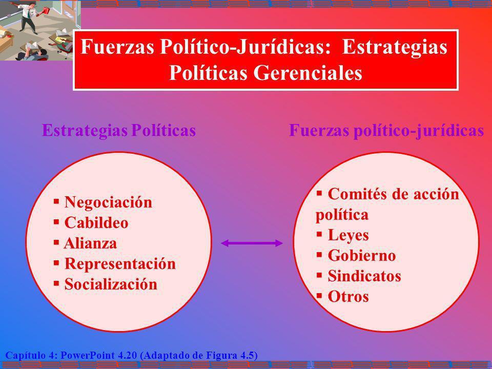Capítulo 4: PowerPoint 4.20 (Adaptado de Figura 4.5) Fuerzas Político-Jurídicas: Estrategias Políticas Gerenciales Estrategias PolíticasFuerzas políti