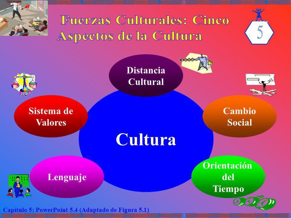 Capítulo 5: PowerPoint 5.4 (Adaptado de Figura 5.1) Cultura Distancia Cultural Sistema de Valores Cambio Social Lenguaje Orientación del Tiempo