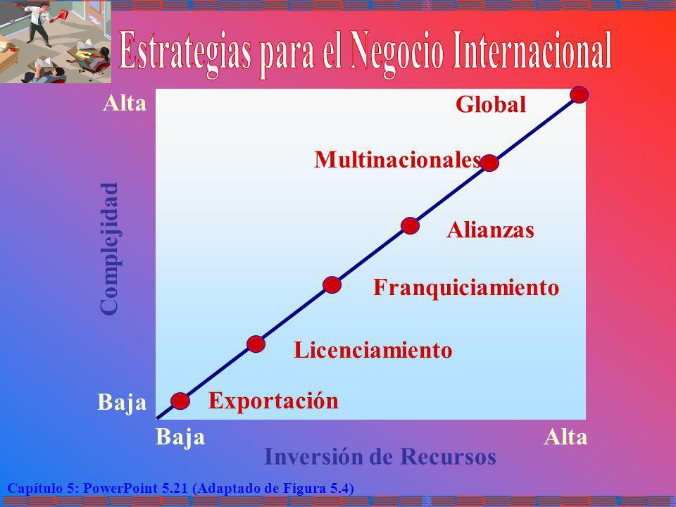 Capítulo 5: PowerPoint 5.21 (Adaptado de Figura 5.4) Inversión de Recursos BajaAlta Baja Alta Complejidad Exportación Licenciamiento Franquiciamiento