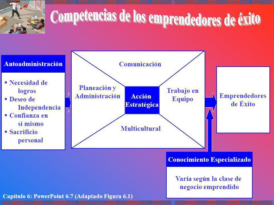 Capítulo 6: PowerPoint 6.7 (Adaptado Figura 6.1) Autoadministración Necesidad de logros Deseo de Independencia Confianza en sí mismo Sacrificio person