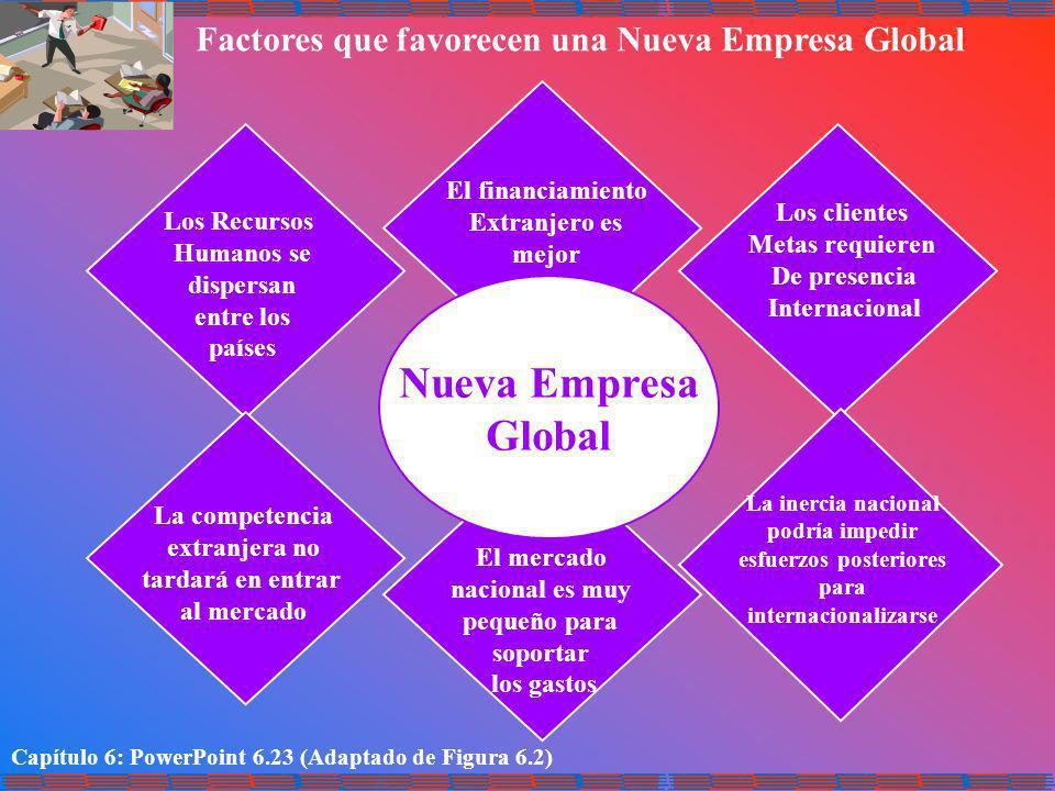 Capítulo 6: PowerPoint 6.23 (Adaptado de Figura 6.2) Factores que favorecen una Nueva Empresa Global Nueva Empresa Global El financiamiento Extranjero