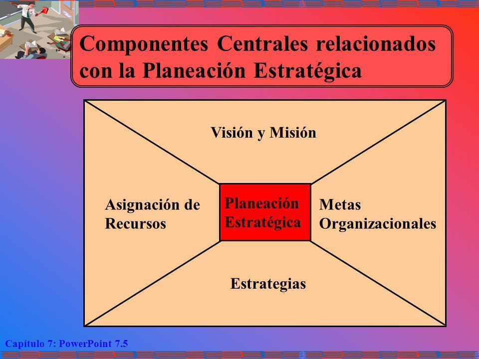 Capítulo 7: PowerPoint 7.5 Componentes Centrales relacionados con la Planeación Estratégica Planeación Estratégica Visión y Misión Estrategias Asignac