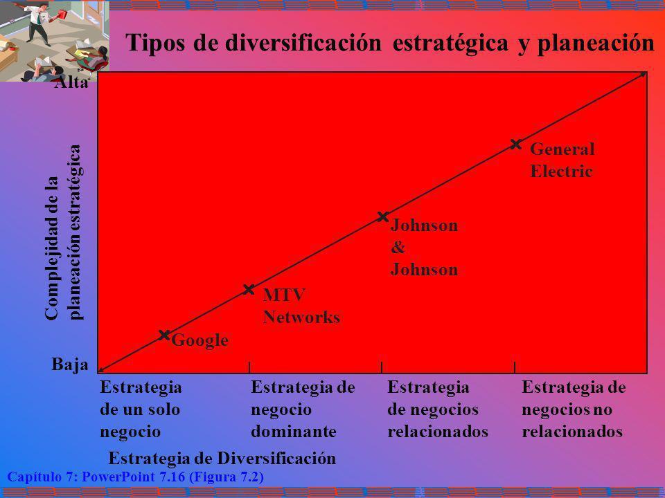 Capítulo 7: PowerPoint 7.16 (Figura 7.2) Tipos de diversificación estratégica y planeación Alta Baja Complejidad de la planeación estratégica Estrateg