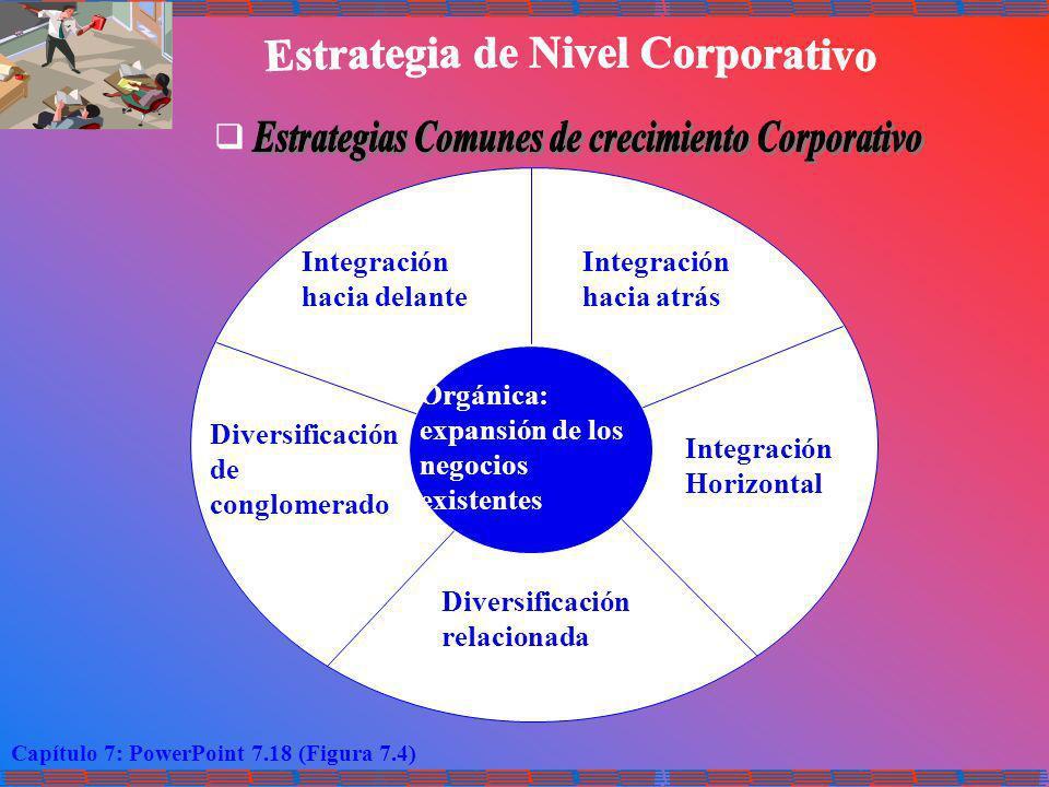 Capítulo 7: PowerPoint 7.18 (Figura 7.4) Integración hacia delante Integración hacia atrás Integración Horizontal Diversificación relacionada Diversif