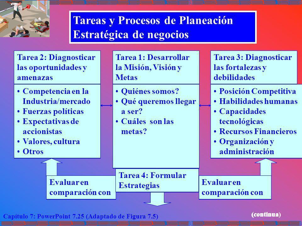 Capítulo 7: PowerPoint 7.25 (Adaptado de Figura 7.5) Tareas y Procesos de Planeación Estratégica de negocios Tarea 2: Diagnosticar las oportunidades y
