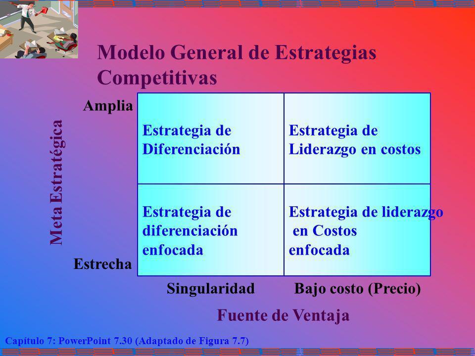Capítulo 7: PowerPoint 7.30 (Adaptado de Figura 7.7) Modelo General de Estrategias Competitivas Estrategia de Diferenciación Estrategia de Liderazgo e