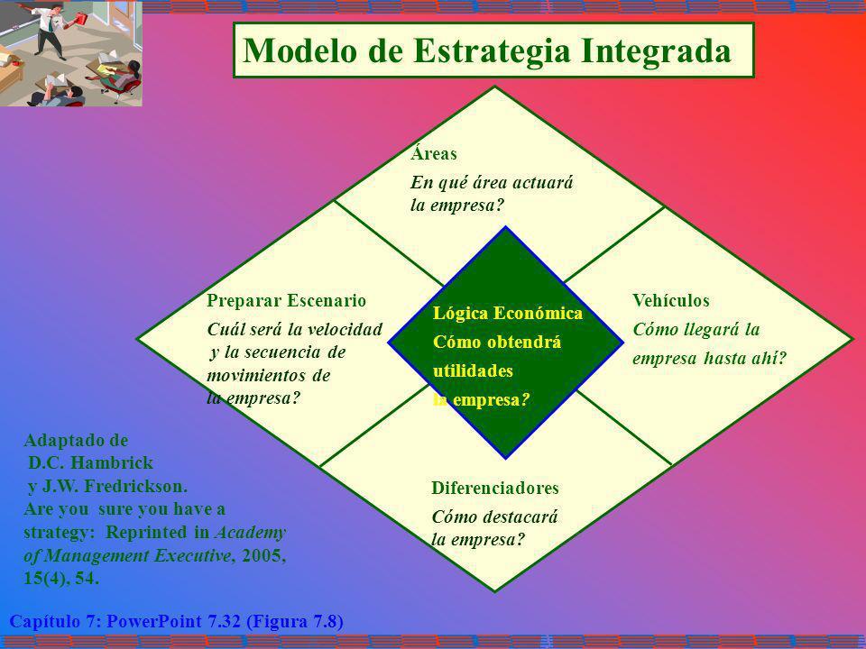Capítulo 7: PowerPoint 7.32 (Figura 7.8) Modelo de Estrategia Integrada Adaptado de D.C. Hambrick y J.W. Fredrickson. Are you sure you have a strategy