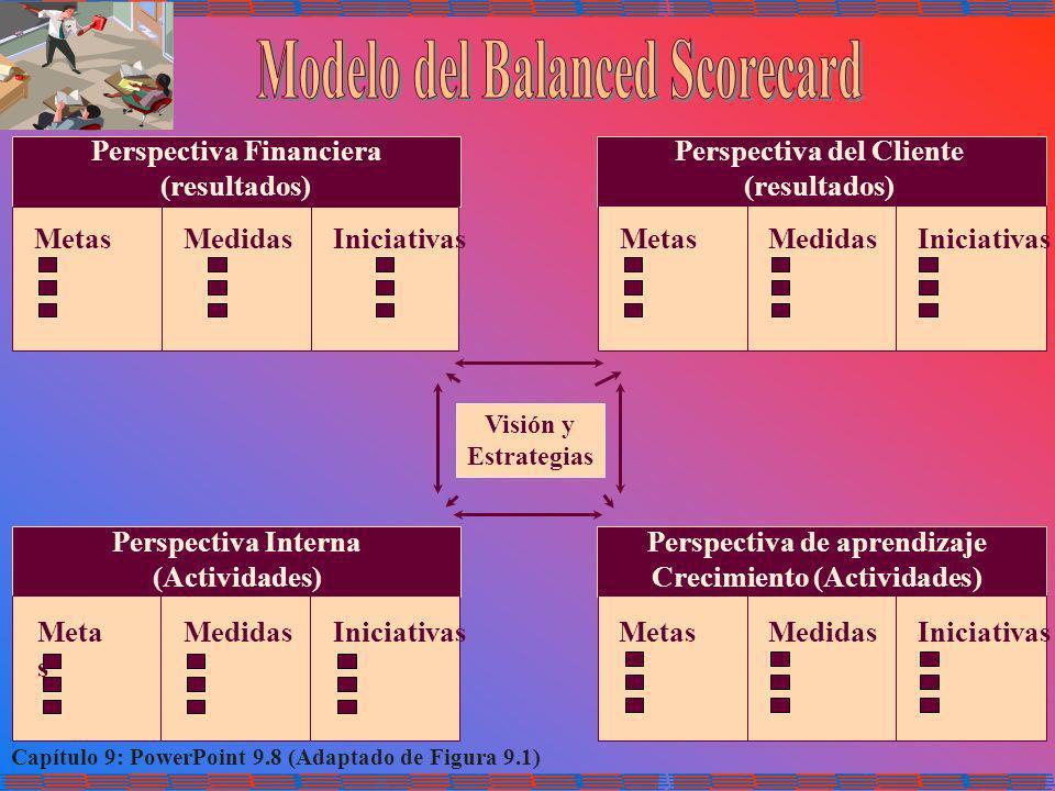 Capítulo 9: PowerPoint 9.8 (Adaptado de Figura 9.1) Perspectiva Financiera (resultados) Perspectiva del Cliente (resultados) Perspectiva Interna (Acti