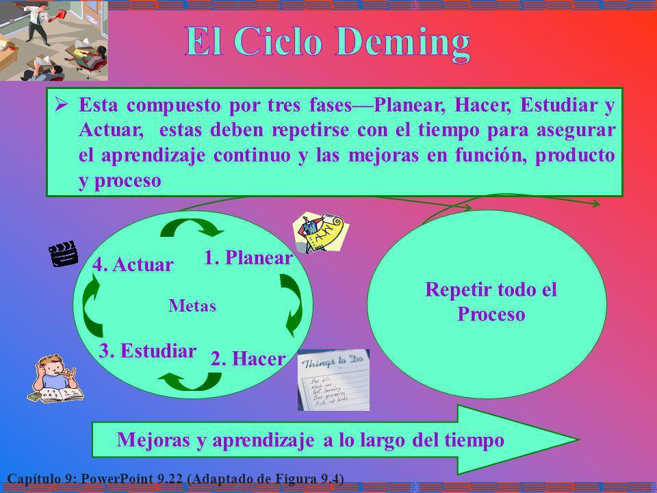 Capítulo 9: PowerPoint 9.22 (Adaptado de Figura 9.4) Esta compuesto por tres fasesPlanear, Hacer, Estudiar y Actuar, estas deben repetirse con el tiem