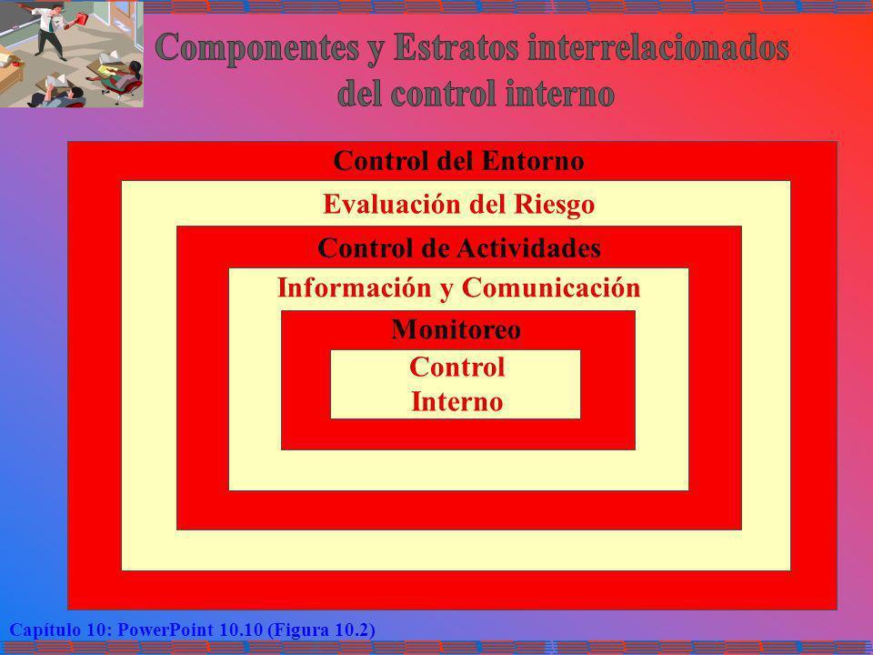 Capítulo 10: PowerPoint 10.10 (Figura 10.2) Control del Entorno Evaluación del Riesgo Control de Actividades Información y Comunicación Monitoreo Cont