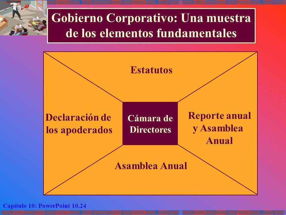 Capítulo 10: PowerPoint 10.24 Cámara de Directores Gobierno Corporativo: Una muestra de los elementos fundamentales Estatutos Asamblea Anual Reporte a