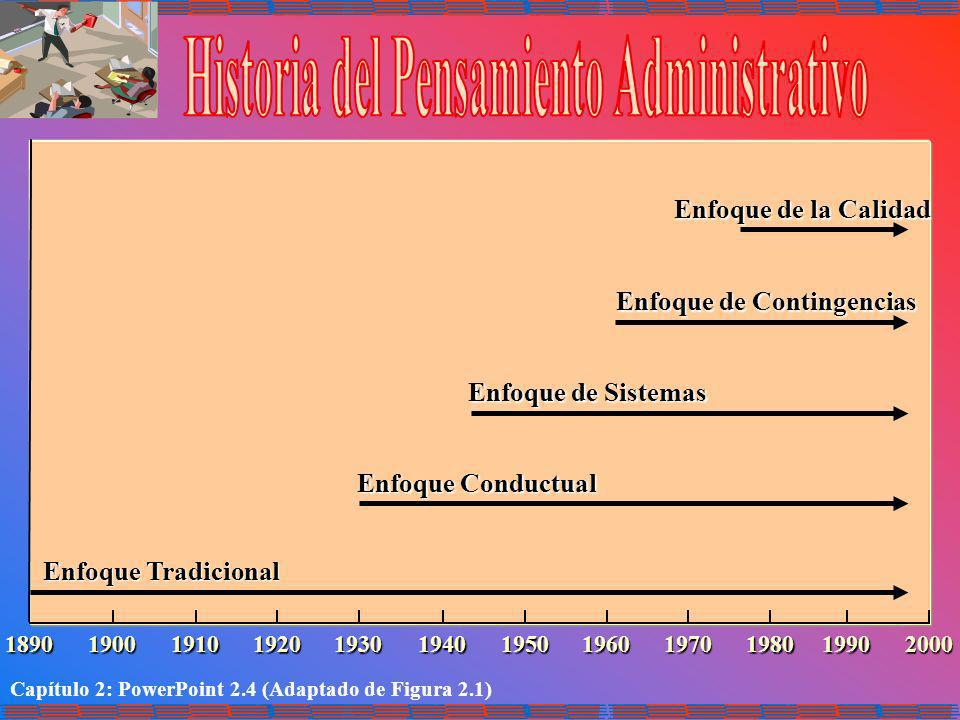 Capítulo 2: PowerPoint 2.4 (Adaptado de Figura 2.1) Enfoque Tradicional Enfoque Conductual Enfoque de Sistemas Enfoque de Contingencias Enfoque de la
