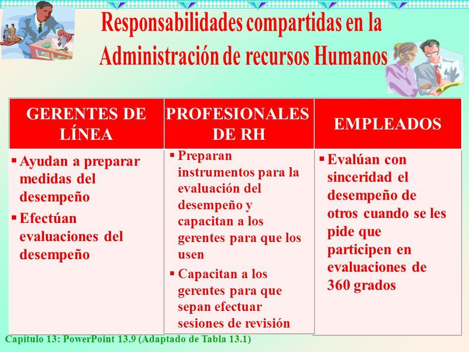 Capítulo 13: PowerPoint 13.9 (Adaptado de Tabla 13.1) Ayudan a preparar medidas del desempeño Efectúan evaluaciones del desempeño Preparan instrumento