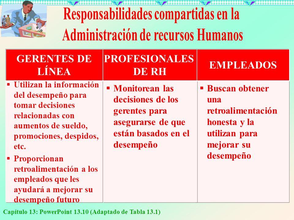 Capítulo 13: PowerPoint 13.10 (Adaptado de Tabla 13.1) Utilizan la información del desempeño para tomar decisiones relacionadas con aumentos de sueldo