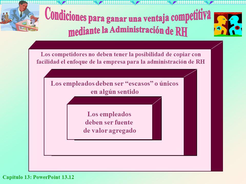 Capítulo 13: PowerPoint 13.12 Los empleados deben ser fuente de valor agregado Los competidores no deben tener la posibilidad de copiar con facilidad