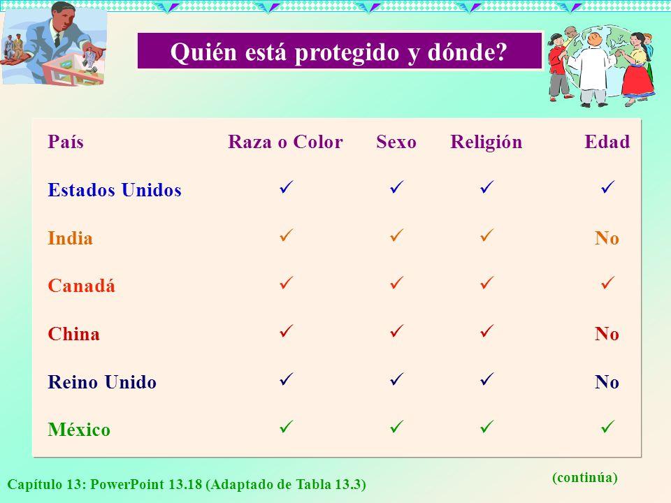 Capítulo 13: PowerPoint 13.18 (Adaptado de Tabla 13.3) Quién está protegido y dónde? País Estados Unidos India Canadá China Reino Unido México Raza o