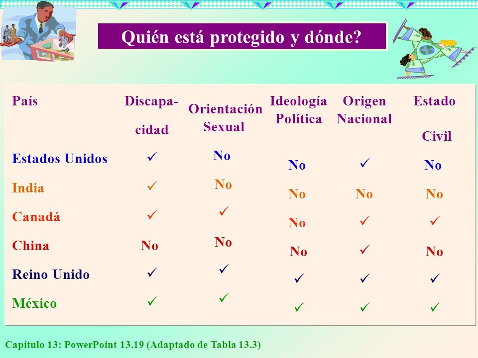 Capítulo 13: PowerPoint 13.19 (Adaptado de Tabla 13.3) País Estados Unidos India Canadá China Reino Unido México Discapa- cidad No Orientación Sexual